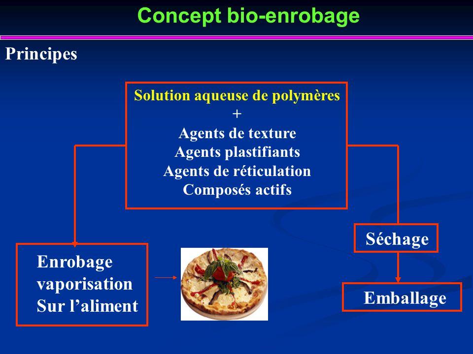 Concept bio-enrobage Principes Solution aqueuse de polymères + Agents de texture Agents plastifiants Agents de réticulation Composés actifs Séchage Em