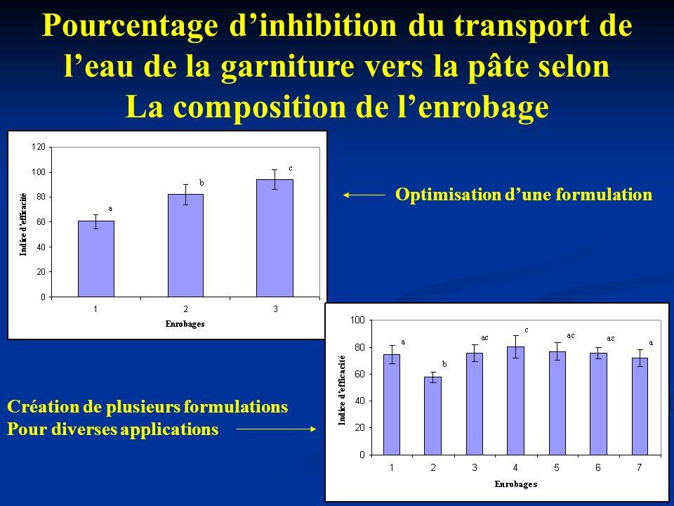 Pourcentage dinhibition du transport de leau de la garniture vers la pâte selon La composition de lenrobage Optimisation dune formulation Création de