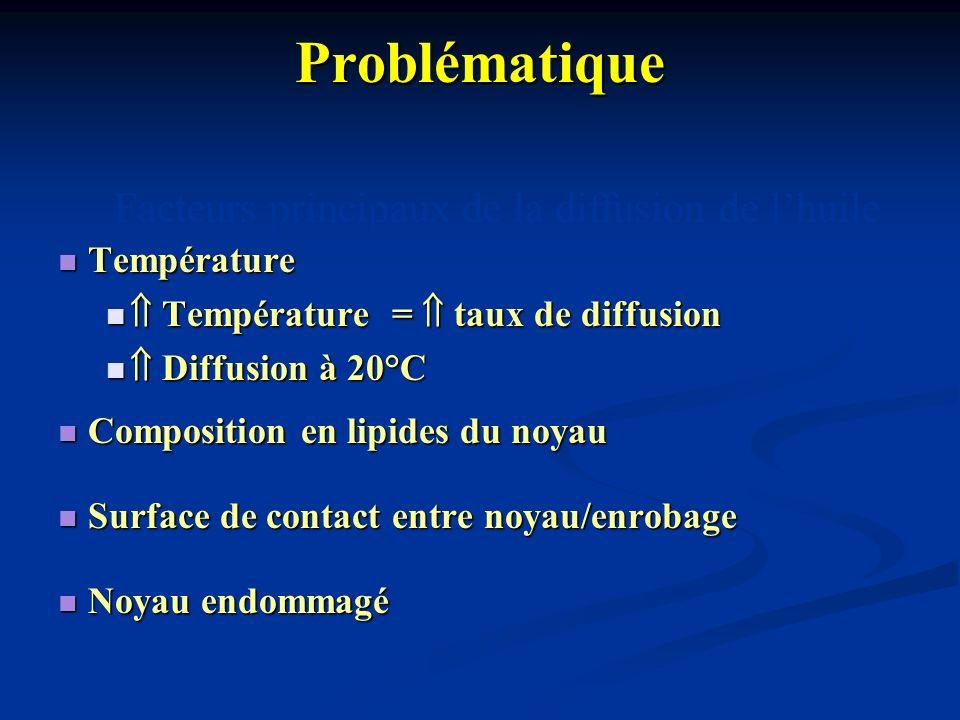 Problématique Température Température Température = taux de diffusion Température = taux de diffusion Diffusion à 20°C Diffusion à 20°C Composition en