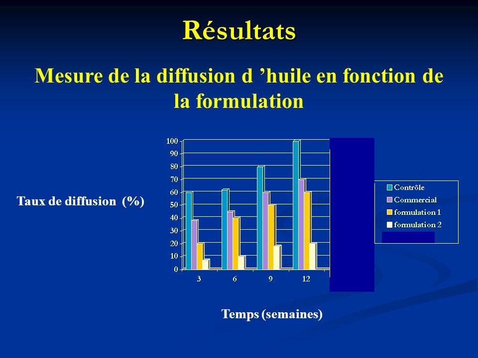 Résultats Mesure de la diffusion d huile en fonction de la formulation Temps (semaines) Taux de diffusion (%)