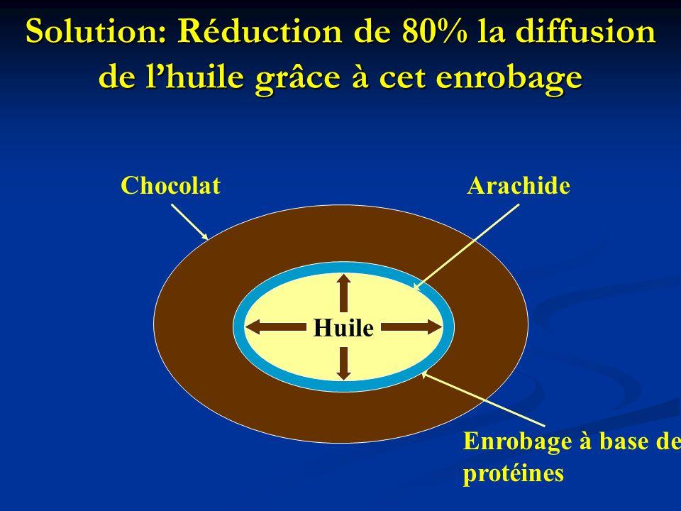 Solution: Réduction de 80% la diffusion de lhuile grâce à cet enrobage Huile ChocolatArachide Enrobage à base de protéines