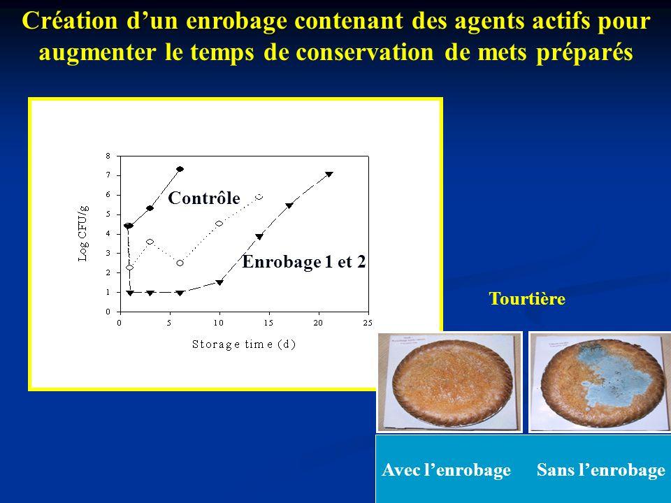 0 kGy 1 kGy 2 kGy Contrôle Enrobage 1 et 2 Création dun enrobage Création dun enrobage contenant des agents actifs pour augmenter le temps de conserva