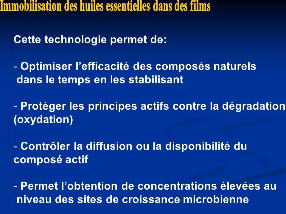 Cette technologie permet de: - Optimiser lefficacité des composés naturels dans le temps en les stabilisant - Protéger les principes actifs contre la