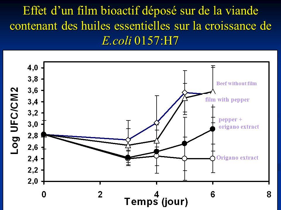 Effet dun film bioactif déposé sur de la viande contenant des huiles essentielles sur la croissance de E.coli 0157:H7 Beef without film film with pepp