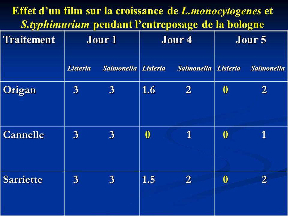 Traitement Jour 1 Listeria Salmonella Jour 4 Listeria Salmonella Jour 5 Listeria Salmonella Origan 3 3 3 3 1.6 2 0 2 0 2 Cannelle 3 3 3 3 0 1 0 1 Sarr