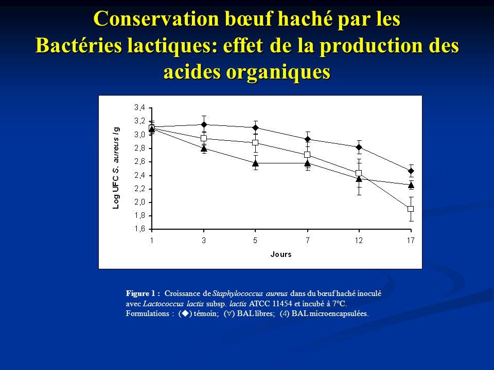 Conservation bœuf haché par les Bactéries lactiques: effet de la production des acides organiques Figure 1 : Croissance de Staphylococcus aureus dans