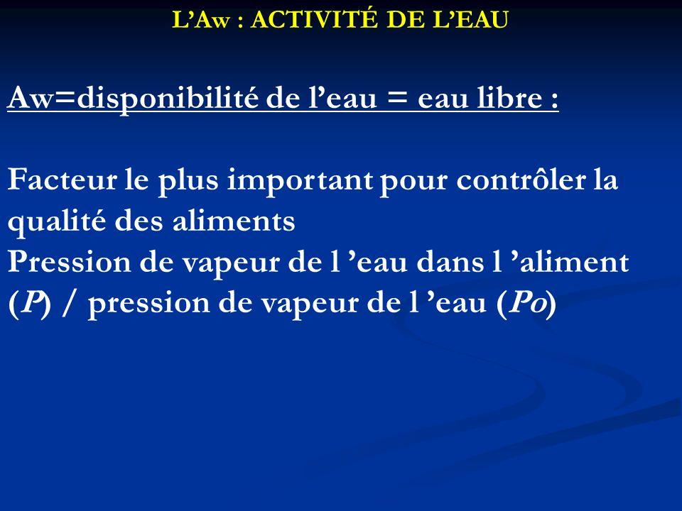 LAw : ACTIVITÉ DE LEAU Aw=disponibilité de leau = eau libre : Facteur le plus important pour contrôler la qualité des aliments Pression de vapeur de l