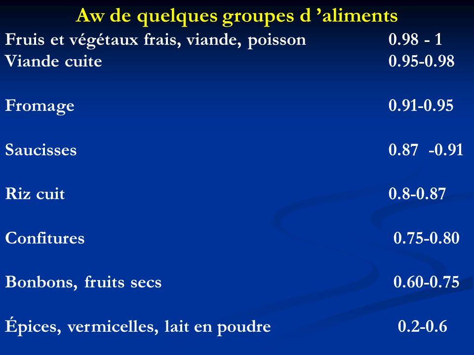 Aw de quelques groupes d aliments Fruis et végétaux frais, viande, poisson 0.98 - 1 Viande cuite 0.95-0.98 Fromage 0.91-0.95 Saucisses 0.87 -0.91 Riz