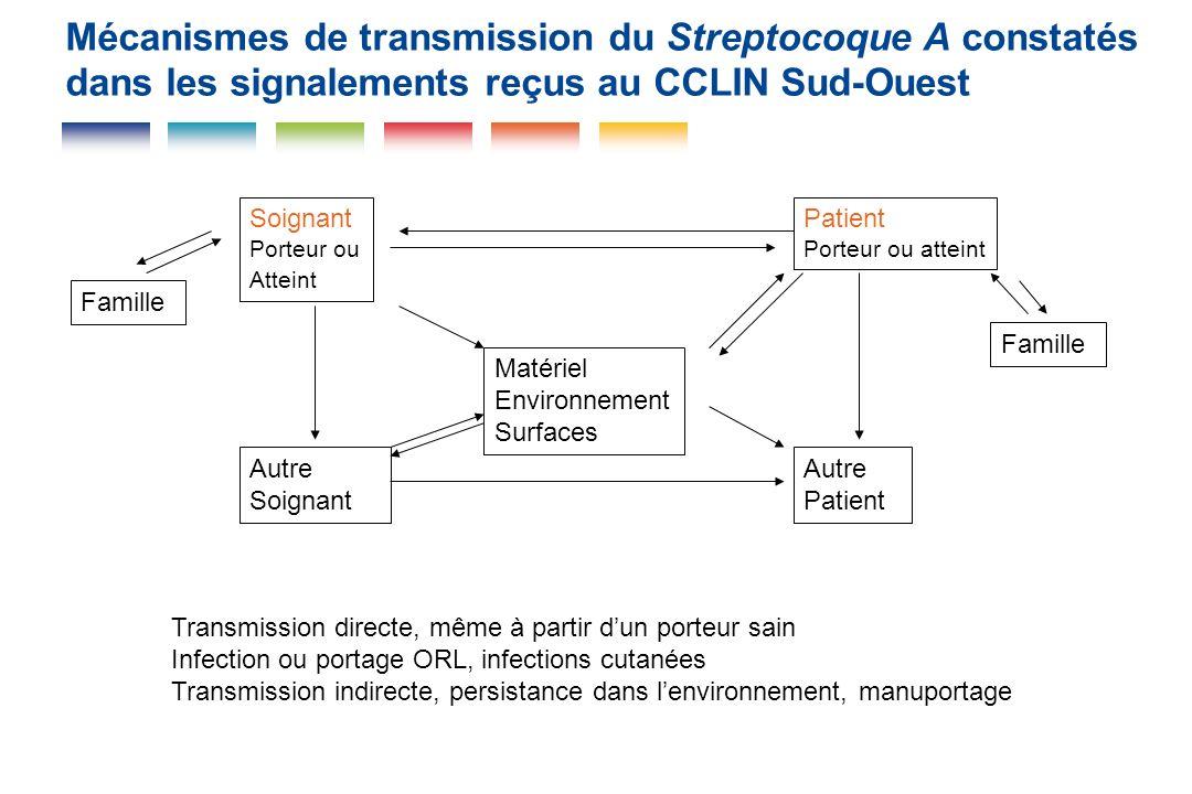 Mécanismes de transmission du Streptocoque A constatés dans les signalements reçus au CCLIN Sud-Ouest Soignant Porteur ou Atteint Patient Porteur ou a