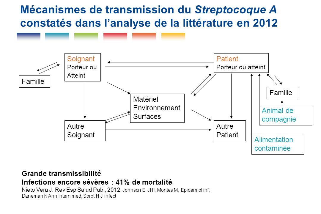 Mécanismes de transmission du Streptocoque A constatés dans lanalyse de la littérature en 2012 Soignant Porteur ou Atteint Patient Porteur ou atteint