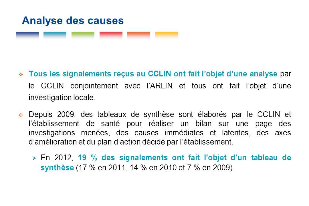 Analyse des causes Tous les signalements reçus au CCLIN ont fait lobjet dune analyse par le CCLIN conjointement avec lARLIN et tous ont fait lobjet du