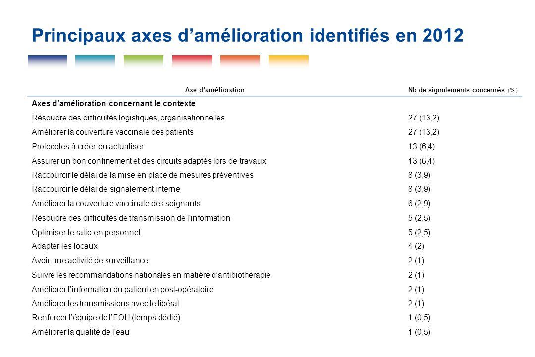 Principaux axes damélioration identifiés en 2012 Axe d am é liorationNb de signalements concern é s (% ) Axes damélioration concernant le contexte Rés