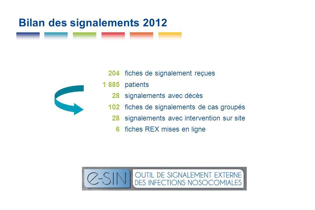 Bilan des signalements 2012 204fiches de signalement reçues 1 885patients 28signalements avec décès 102fiches de signalements de cas groupés 28signale