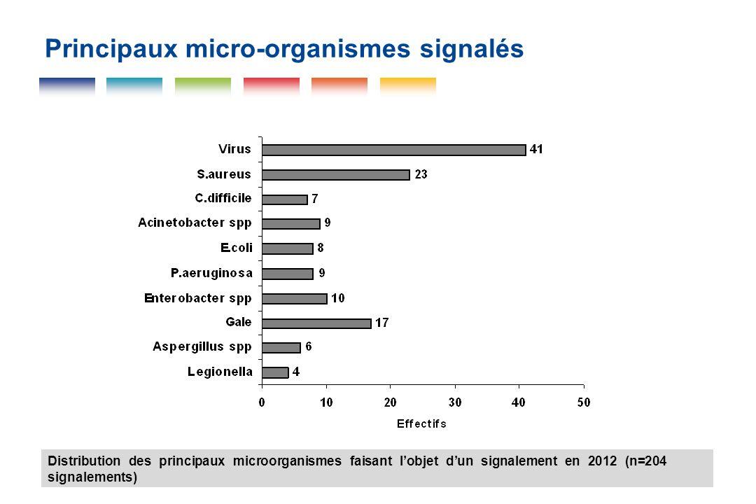 Principaux micro-organismes signalés Distribution des principaux microorganismes faisant lobjet dun signalement en 2012 (n=204 signalements)