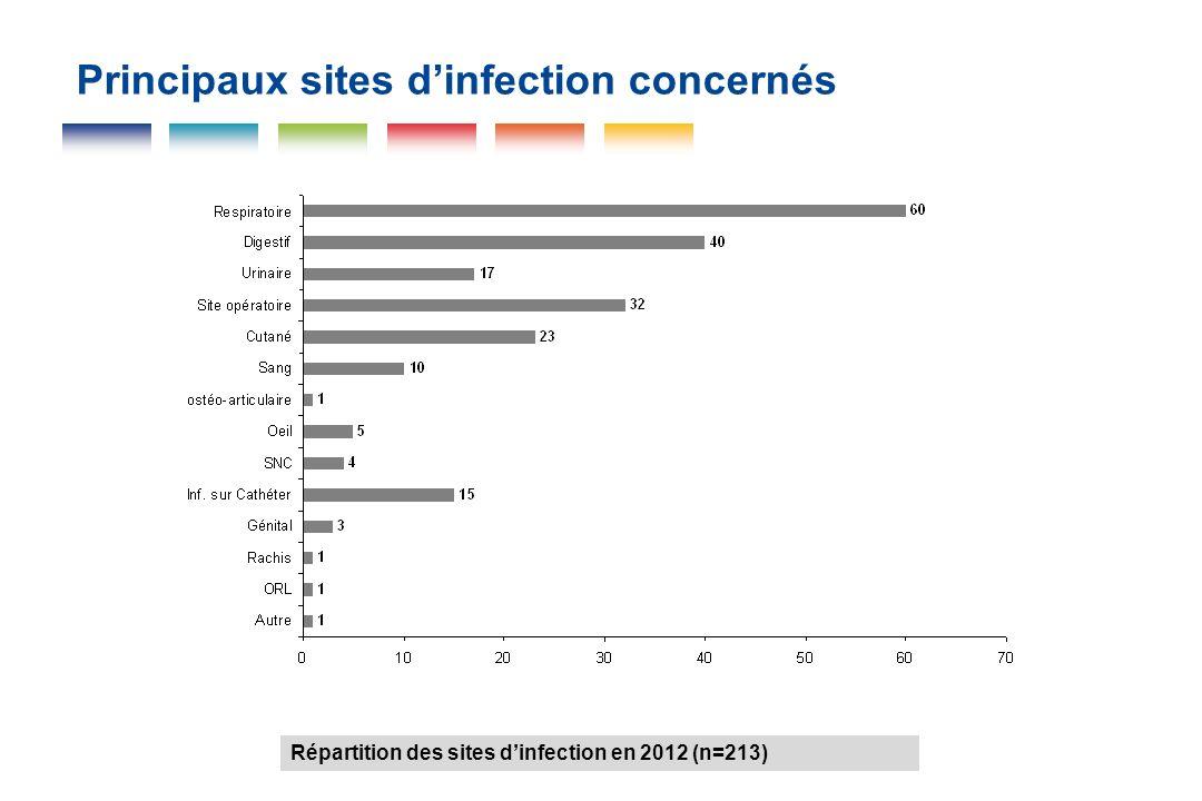 Principaux sites dinfection concernés Répartition des sites dinfection en 2012 (n=213)