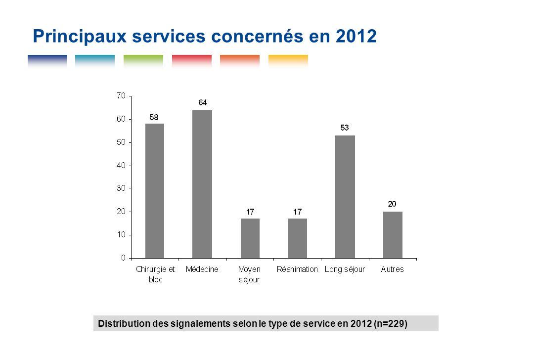 Principaux services concernés en 2012 Distribution des signalements selon le type de service en 2012 (n=229)