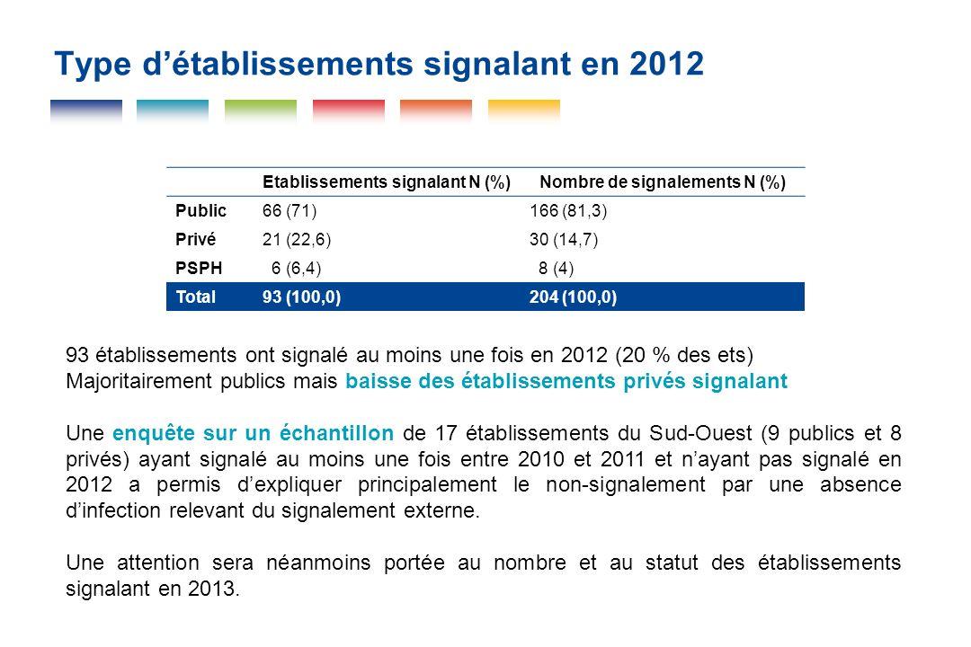 Type détablissements signalant en 2012 Etablissements signalant N (%)Nombre de signalements N (%) Public66 (71)166 (81,3) Privé21 (22,6)30 (14,7) PSPH