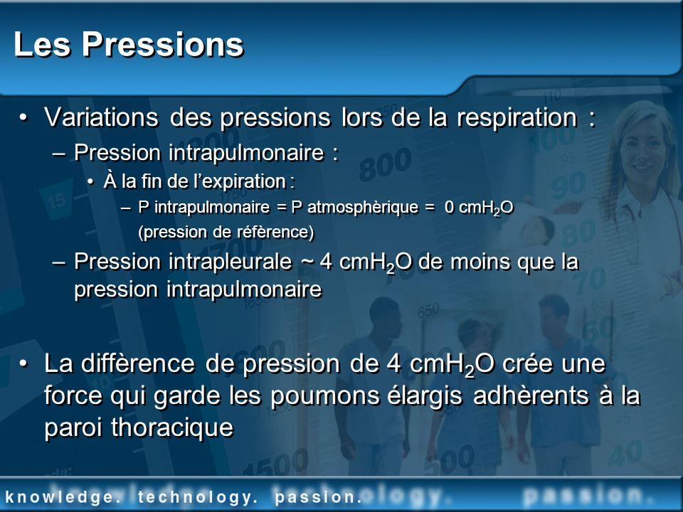 Les Pressions Variations des pressions lors de la respiration : –Pression intrapulmonaire : À la fin de lexpiration : –P intrapulmonaire = P atmosphèr