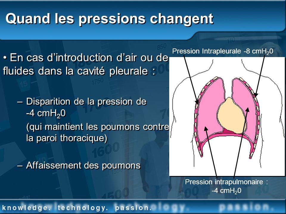 Quand les pressions changent En cas dintroduction dair ou de fluides dans la cavité pleurale : –Disparition de la pression de -4 cmH 2 0 (qui maintien