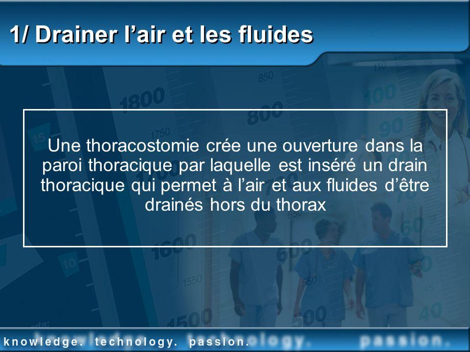 1/ Drainer lair et les fluides Une thoracostomie crée une ouverture dans la paroi thoracique par laquelle est inséré un drain thoracique qui permet à