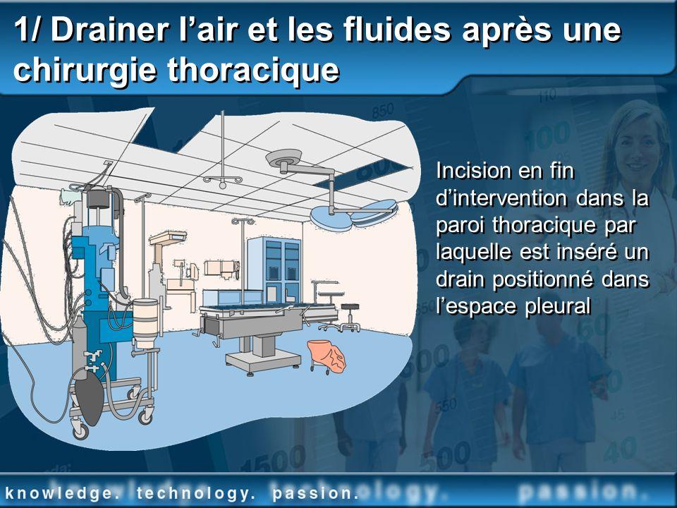 1/ Drainer lair et les fluides après une chirurgie thoracique Incision en fin dintervention dans la paroi thoracique par laquelle est inséré un drain