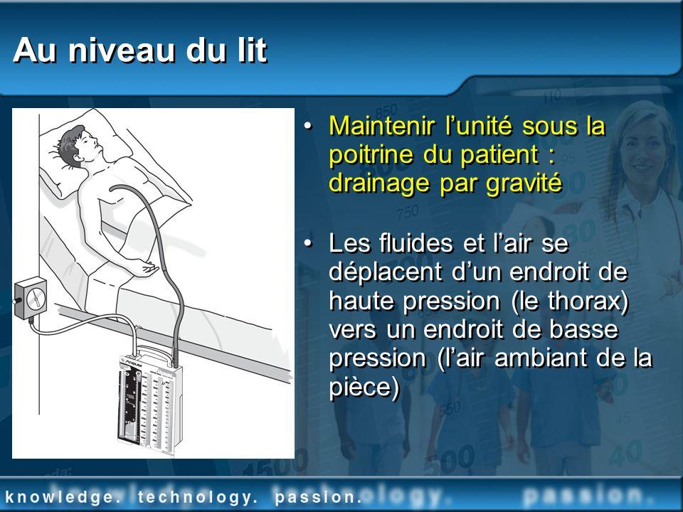 Au niveau du lit Maintenir lunité sous la poitrine du patient : drainage par gravité Les fluides et lair se déplacent dun endroit de haute pression (l