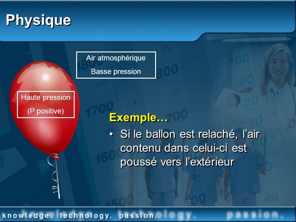 Physique Exemple… Si le ballon est relaché, lair contenu dans celui-ci est poussé vers lextérieur Haute pression (P positive) Air atmosphérique Basse
