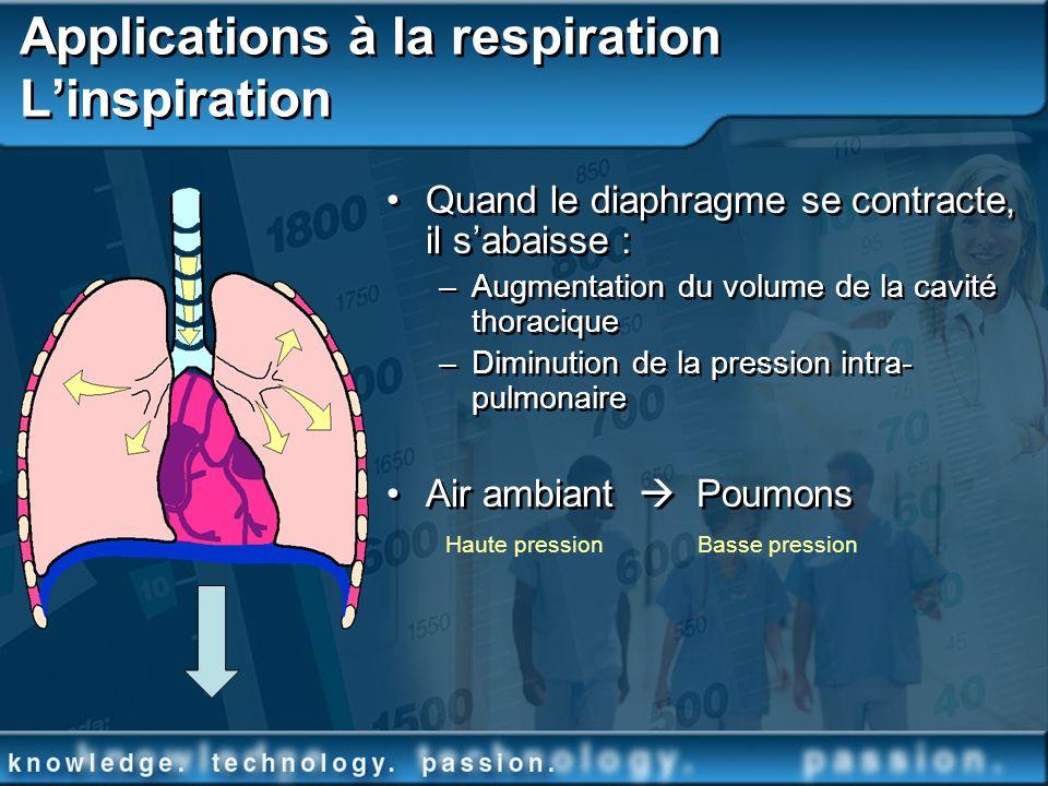 Applications à la respiration Linspiration Quand le diaphragme se contracte, il sabaisse : –Augmentation du volume de la cavité thoracique –Diminution