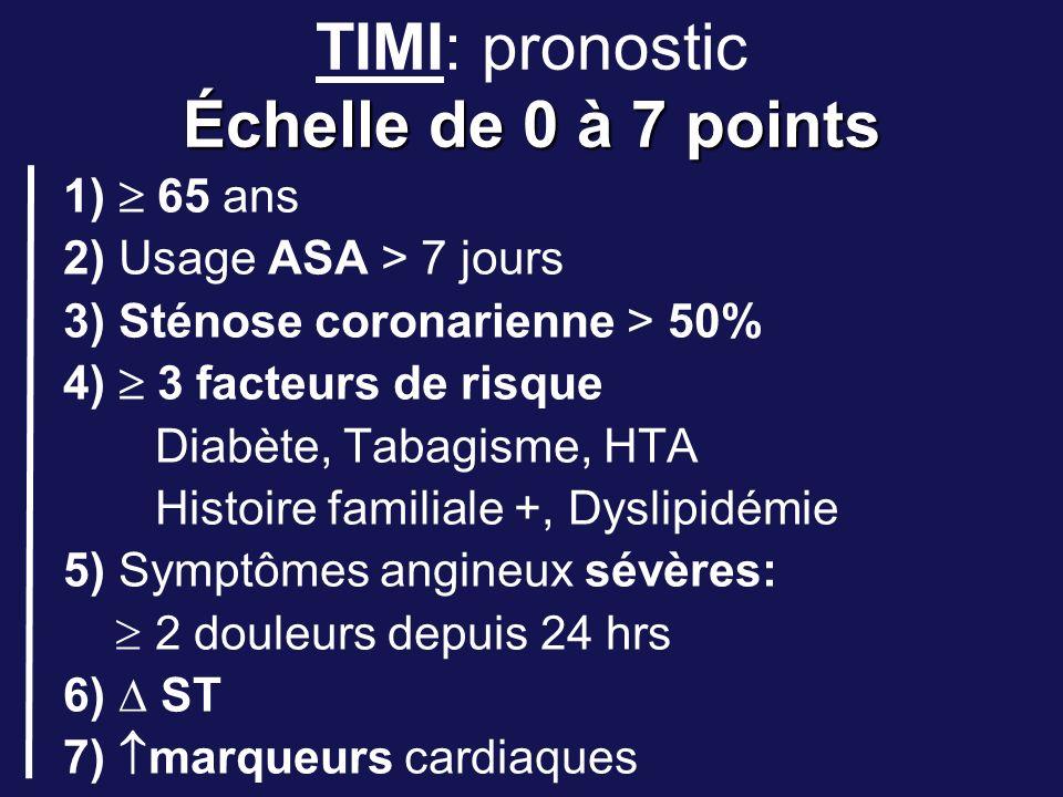 Échelle de 0 à 7 points TIMI: pronostic Échelle de 0 à 7 points 1) 65 ans 2) Usage ASA > 7 jours 3) Sténose coronarienne > 50% 4) 3 facteurs de risque