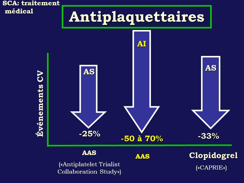 SCA: traitement médical -25% -33% Événements CV AAS («Antiplatelet Trialist Collaboration Study») Clopidogrel Clopidogrel («CAPRIE») Antiplaquettaires