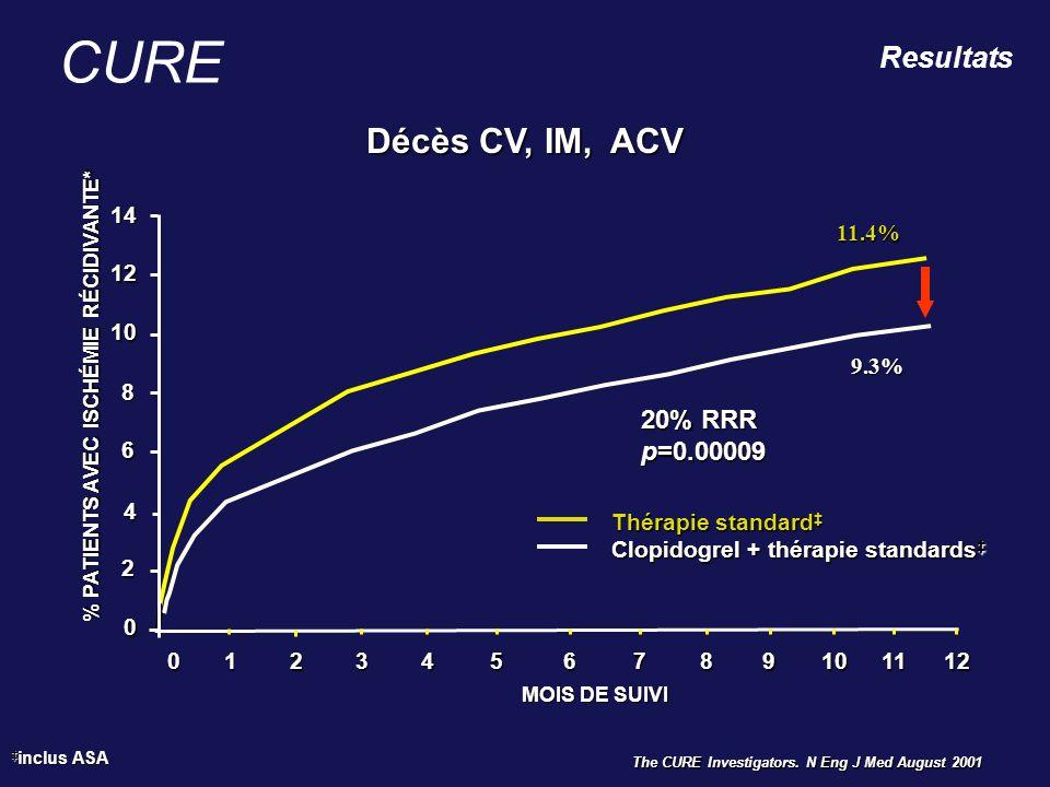 The CURE Investigators. N Eng J Med August 2001 inclus ASA inclus ASA CURE Décès CV, IM, ACV 0123456789101112 MOIS DE SUIVI 20% RRR p=0.00009 Thérapie