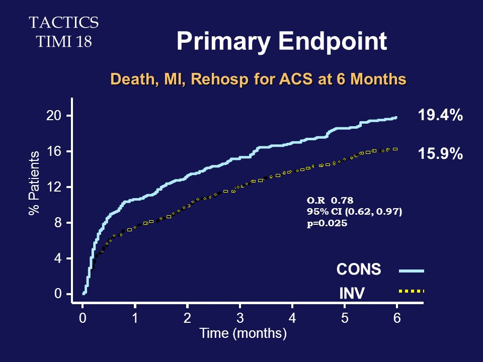 0123456 Time (months) 0 4 8 12 16 20 % Patients CONS INV 19.4% 15.9% Primary Endpoint Death, MI, Rehosp for ACS at 6 Months TACTICS TIMI 18 O.R 0.78 9