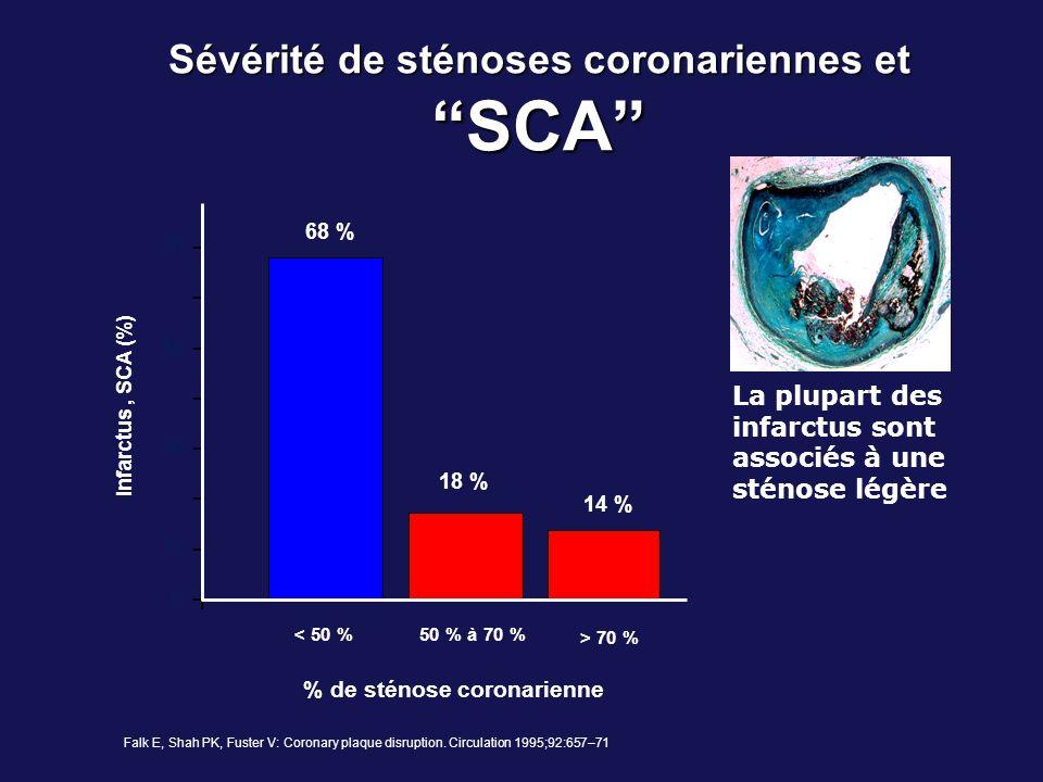 Sévérité de sténoses coronariennes et SCA 68 % 18 % 14 % 0 10 30 50 70 < 50 %50 % à 70 % > 70 % % de sténose coronarienne Infarctus, SCA (%) Falk E, S