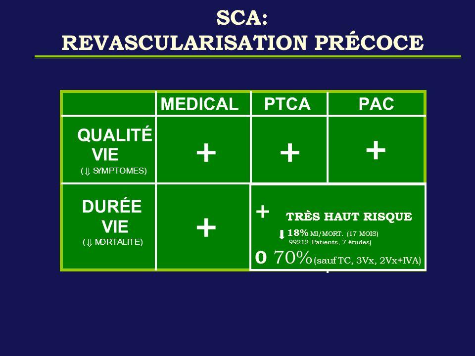 SCA: REVASCULARISATION PRÉCOCE 30 % + ~ 30 % T.C. - 3VX T.C. - 3VX 2VX c IVA 2VX c IVA 70 % ~ 70 % + TRÈS HAUT RISQUE 18% MI/MORT. (17 MOIS) 99212 Pat