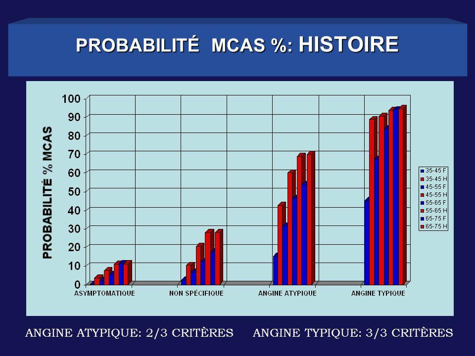 PROBABILITÉ MCAS %: HISTOIRE ANGINE ATYPIQUE: 2/3 CRITÈRES ANGINE TYPIQUE: 3/3 CRITÈRES