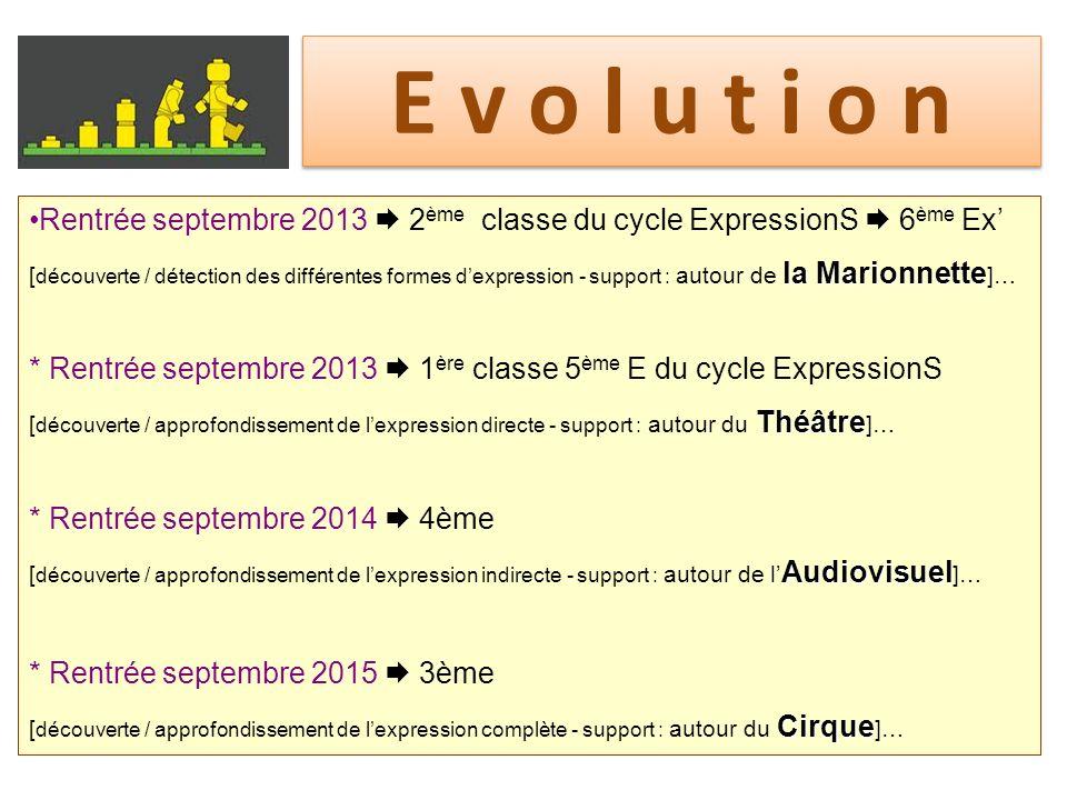 E v o l u t i o n Rentrée septembre 2013 2 ème classe du cycle ExpressionS 6 ème Ex la Marionnette [ découverte / détection des différentes formes dex