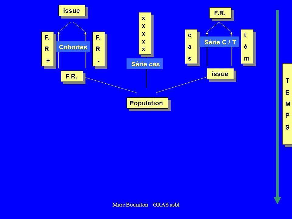 Marc Bouniton GRAS asbl Cohortes Population étude transversale TEMPSTEMPS TEMPSTEMPS observation RCTRCT RCTRCT intervention Trt F.R. issue Essai crois