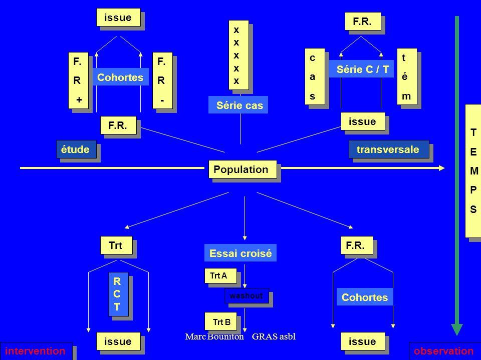 Marc Bouniton GRAS asbl Cohortes Population TEMPSTEMPS TEMPSTEMPS issue F.R. F. R + F. R + F. R - F. R - cascas cascas témtém témtém Série C / T issue