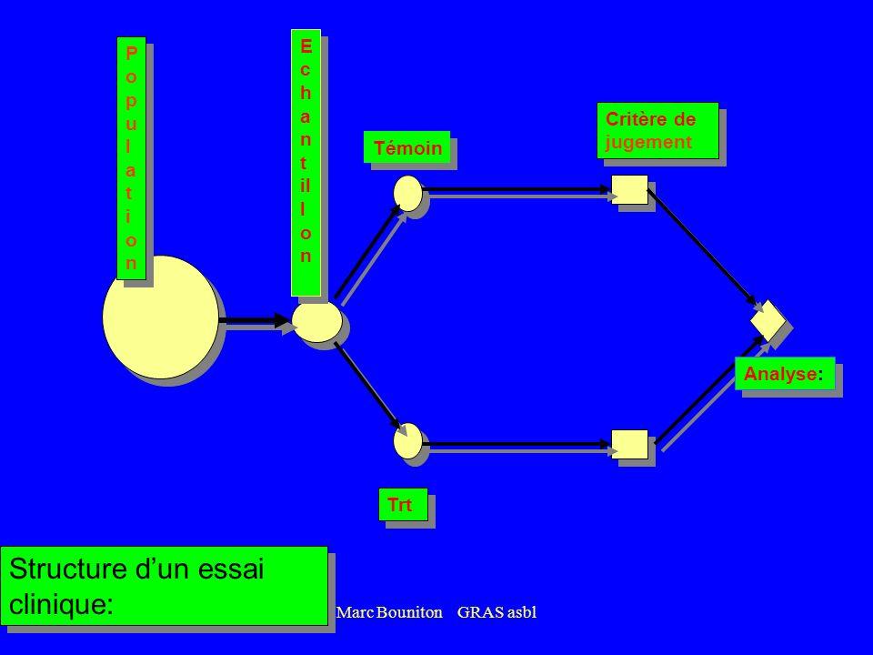 Marc Bouniton GRAS asbl RCT et Meta analyses et synthèses méthodiques Etudes de cohortes Etudes de cas témoins Etudes transversales Séries de cas Opin