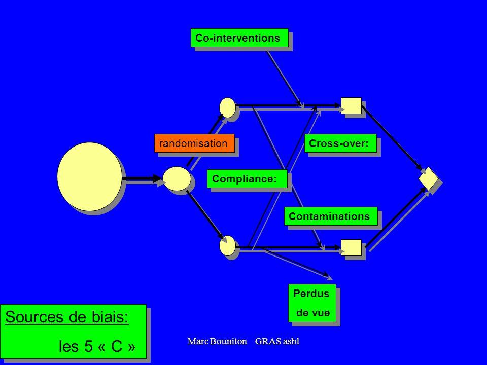 Marc Bouniton GRAS asbl Sources de biais: les 5 « C » Sources de biais: les 5 « C » Cross-over: Contaminations Co-interventions Perdus de vue (Comptag