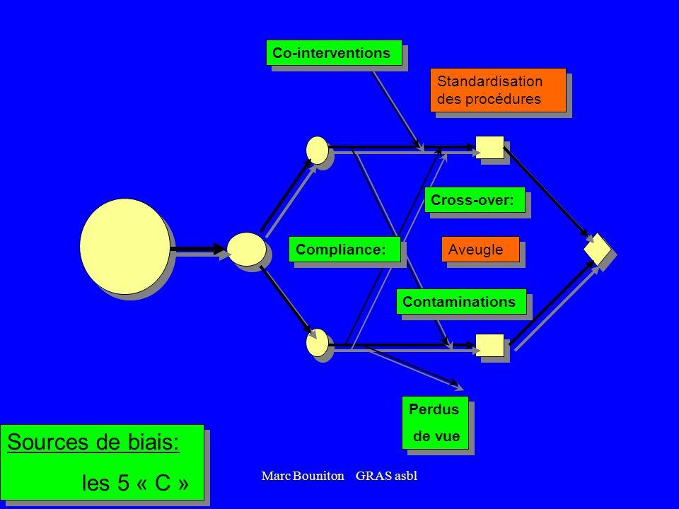 Marc Bouniton GRAS asbl Sources de biais: les 5 « C » Sources de biais: les 5 « C » Cross-over: Contaminations Co-interventions Perdus de vue Perdus d