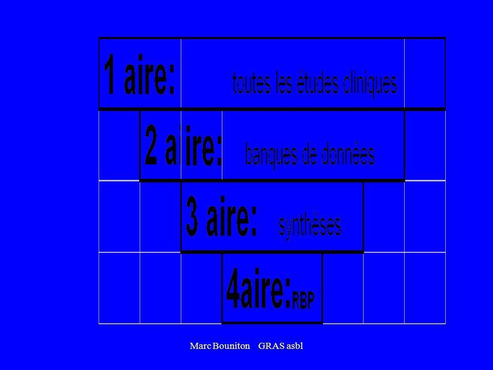Marc Bouniton GRAS asbl ANALYSE DUNE REVUE MEDICALE: * Objectivité ? - comité de lecture ? - publicités ? - conflits dintérêts ? - biais de publicatio