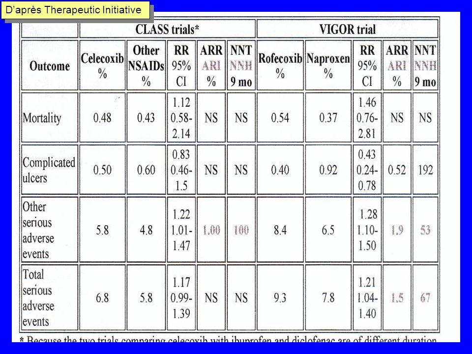 Marc Bouniton GRAS asbl COXIBs 2 > AINS ? Essais CLASS et VIGOR: Critères de jugement cliniques Evaluation toxicité G.I. Puissance suffisante