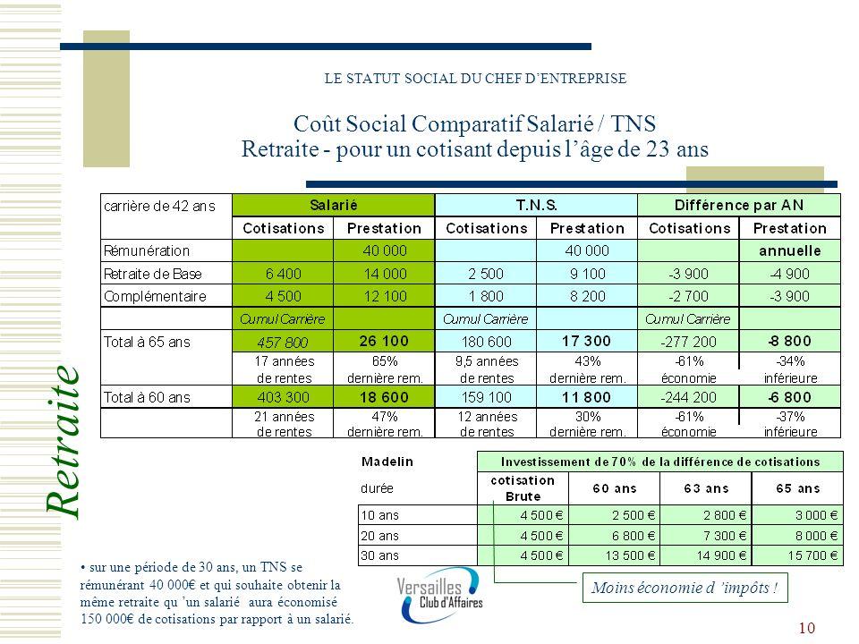 10 LE STATUT SOCIAL DU CHEF DENTREPRISE Coût Social Comparatif Salarié / TNS Retraite - pour un cotisant depuis lâge de 23 ans sur une période de 30 a