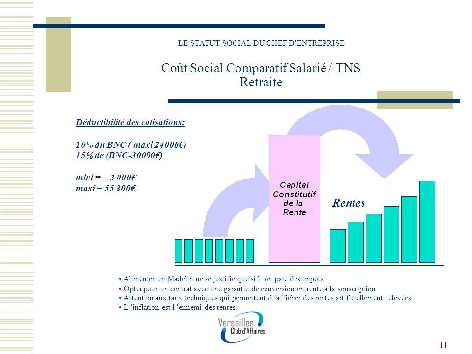 11 LE STATUT SOCIAL DU CHEF DENTREPRISE Coût Social Comparatif Salarié / TNS Retraite Déductibilité des cotisations: 10% du BNC ( maxi 24000) 15% de (