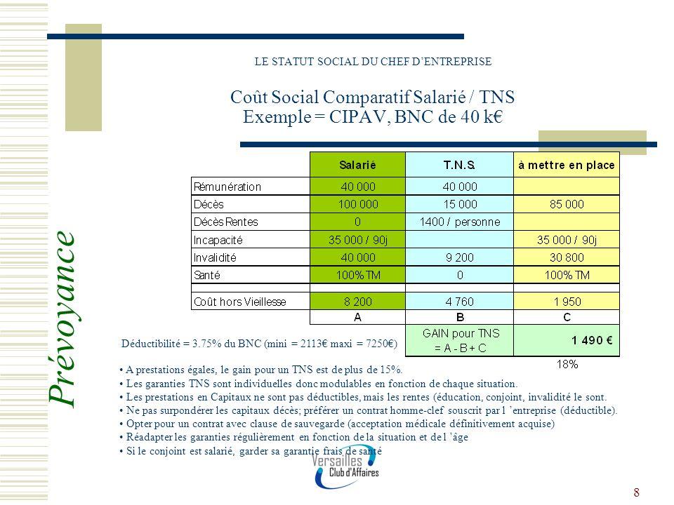 8 LE STATUT SOCIAL DU CHEF DENTREPRISE Coût Social Comparatif Salarié / TNS Exemple = CIPAV, BNC de 40 k A prestations égales, le gain pour un TNS est