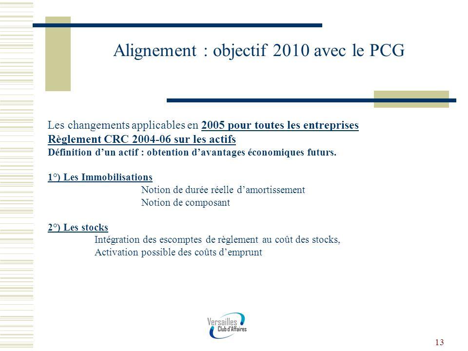 13 Alignement : objectif 2010 avec le PCG Les changements applicables en 2005 pour toutes les entreprises Règlement CRC 2004-06 sur les actifs Définit