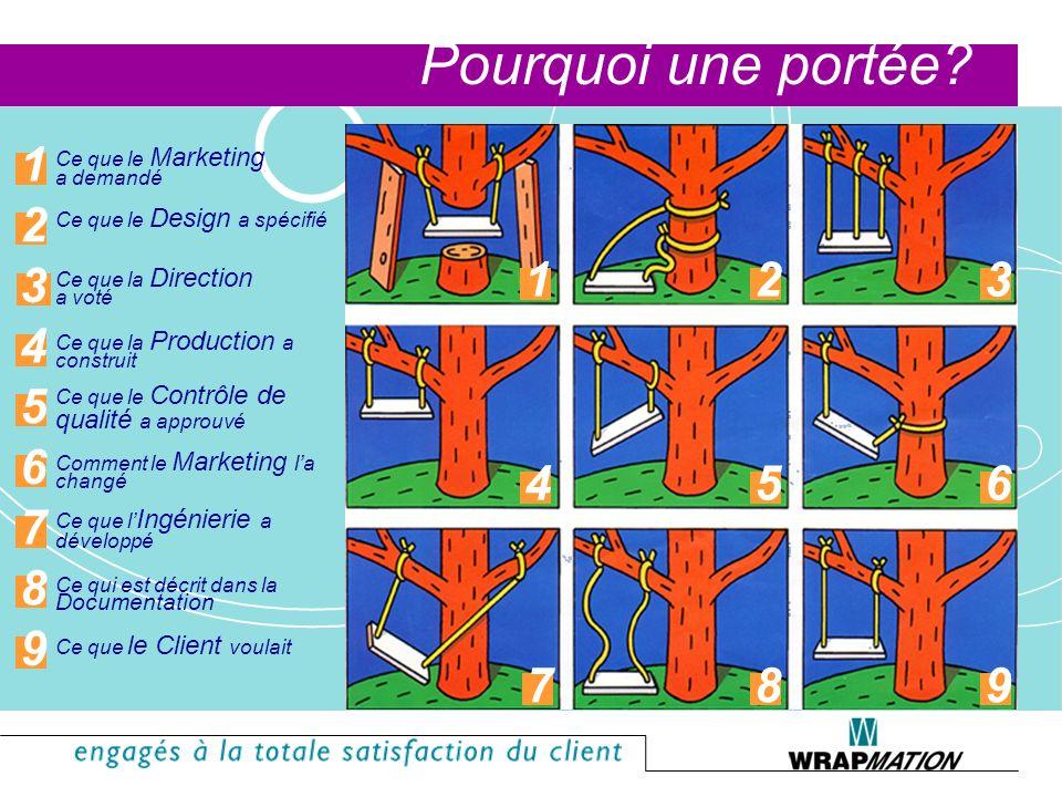 Le processus de vente Émettre le bon de commande pour la conception détaillée Conception détaillée –Document –Prototype Émettre le bon de commande pou