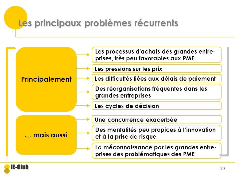 10 Les principaux problèmes récurrents Principalement Les processus d'achats des grandes entre- prises, très peu favorables aux PME Les pressions sur