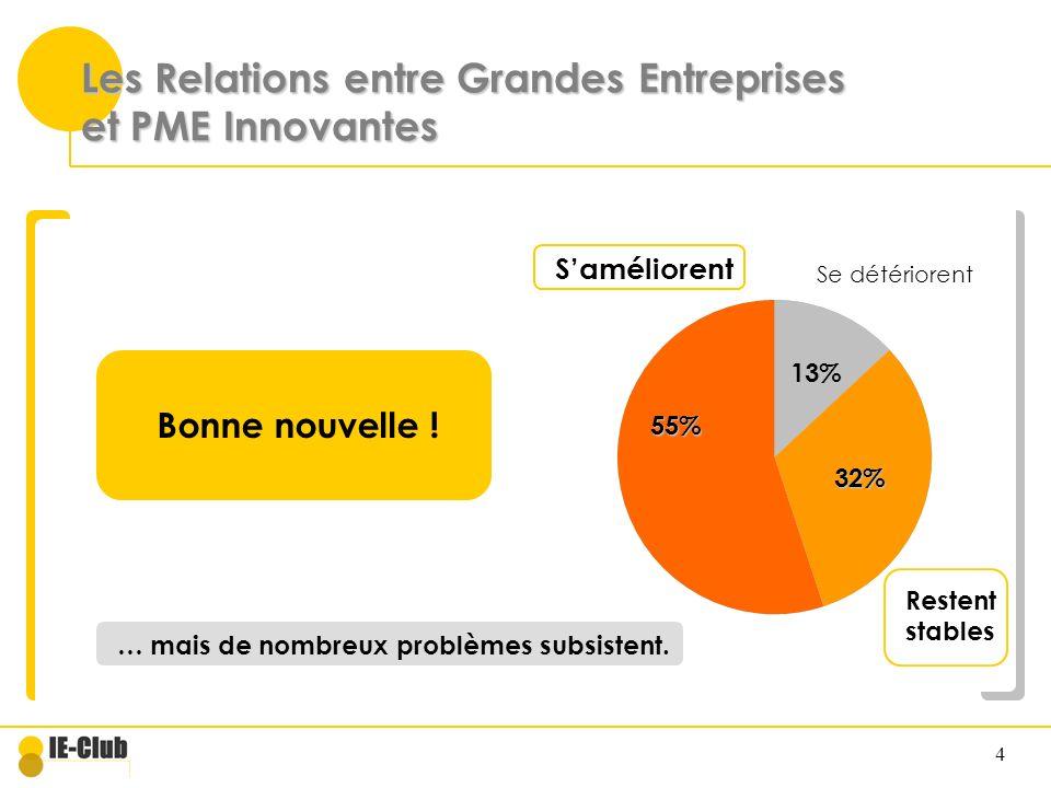 4 Les Relations entre Grandes Entreprises et PME Innovantes Se détériorent Restent stables Saméliorent 55% 32% 13% Bonne nouvelle ! … mais de nombreux